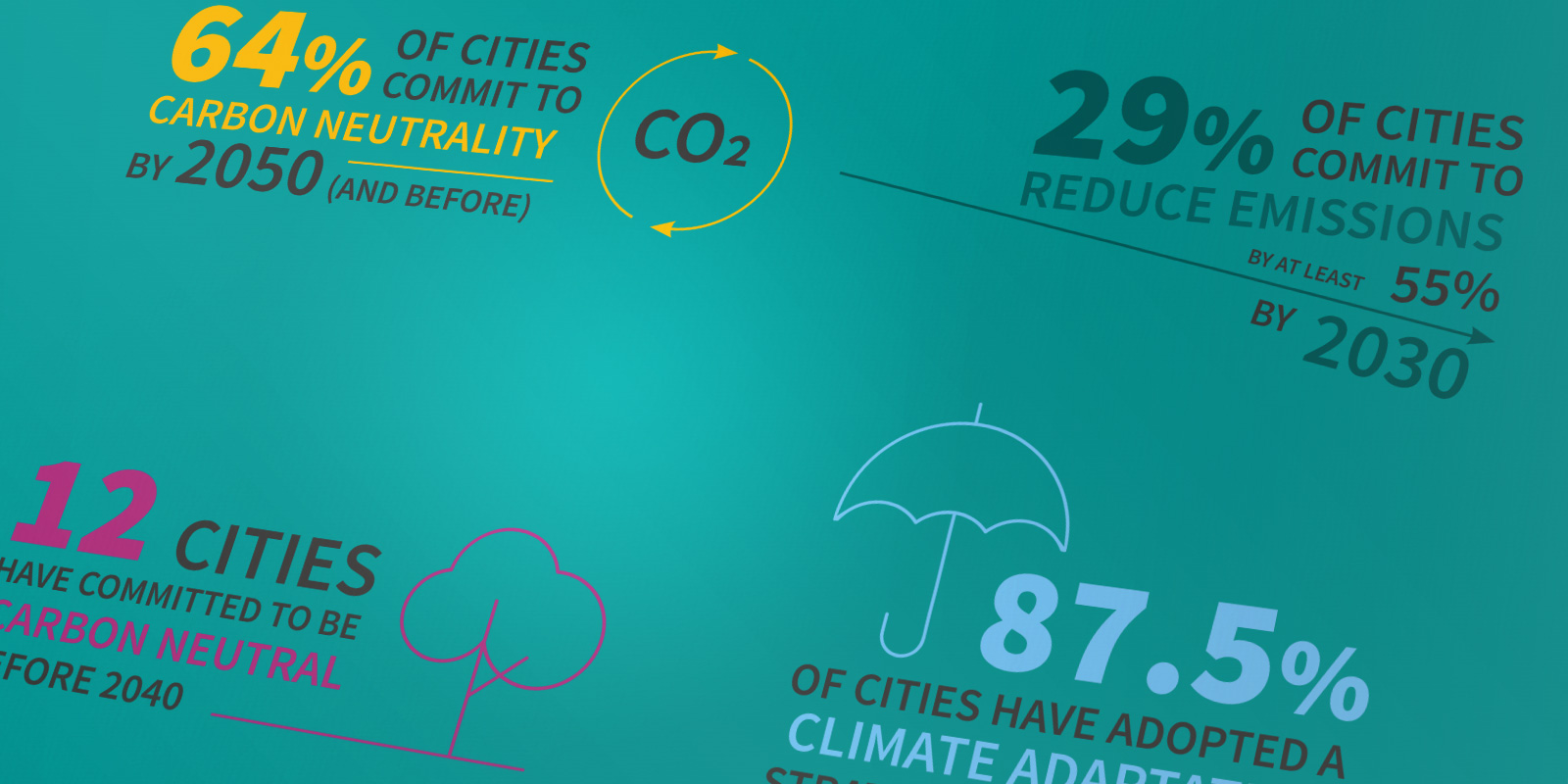 Cities leading the way on climate action