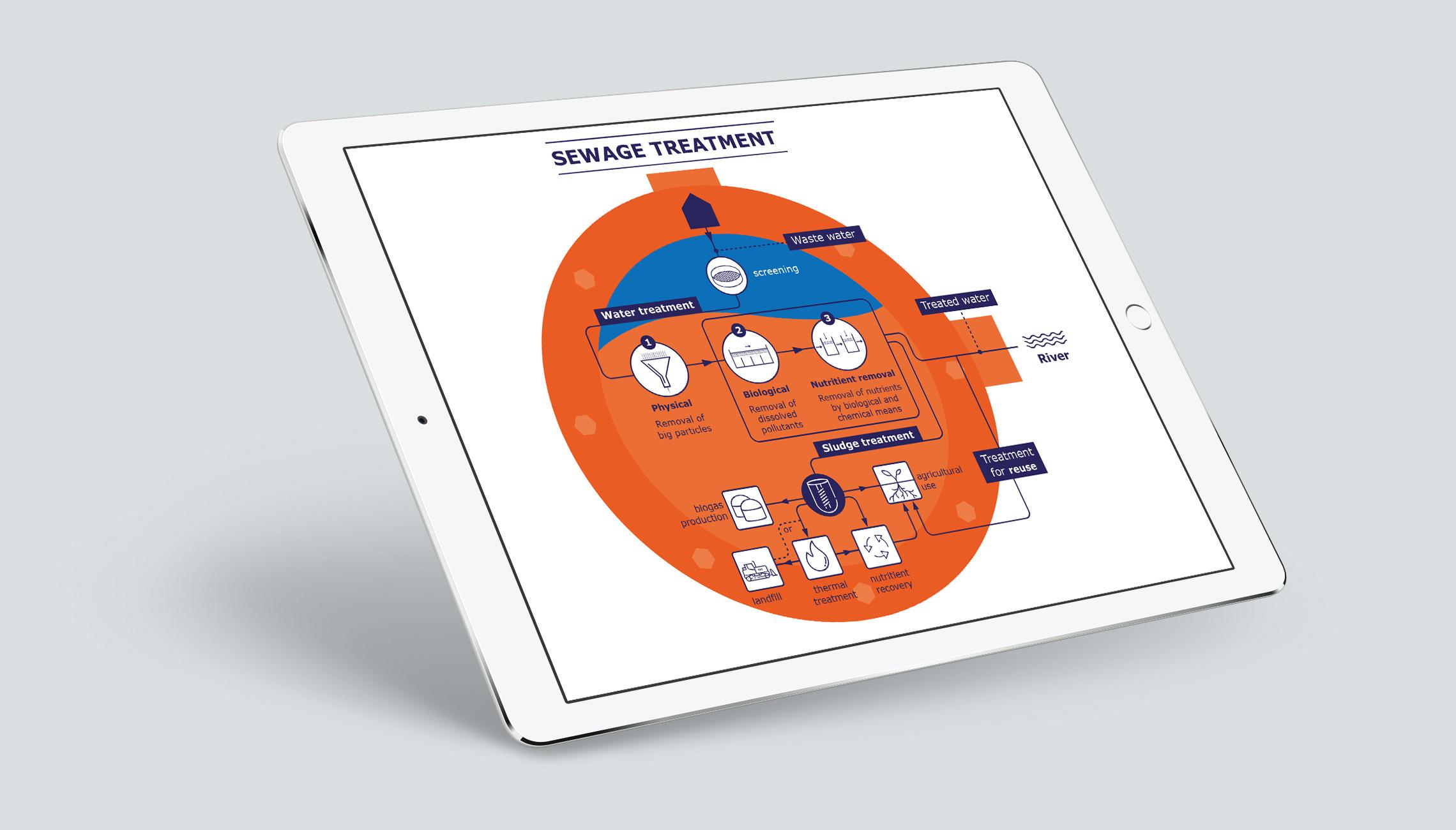 infographics: Custom infographics on water use - image 2