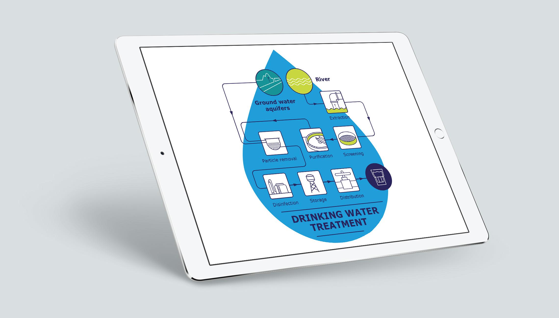 infographics: Custom infographics on water use - image 3